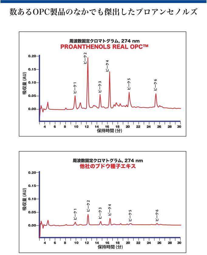 OPC吸収量を比較したクロマトグラム